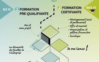 Formation créateur-repreneur d'activité en ESS (CREOPSS Morbihan)